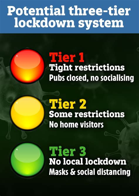 Coronavirus 'three-tier lockdown' rules could be ...