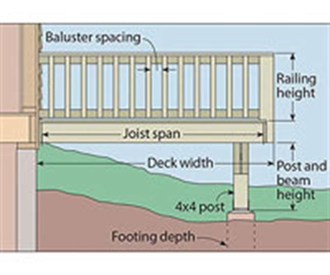 Deck Baluster Spacing Massachusetts by Draw A Plan For Your Deck Elements Of An Elevation Side