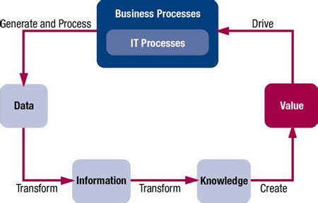 cobit   deliver information  data governance