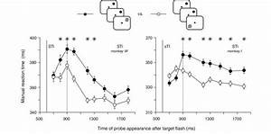 Effect Of The Saccade Goal On Manual Reaction Times When A