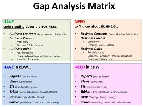 Gap Analysis Template Gap Analysis Exle For Healthcare Bank Microsoft