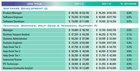 help desk manager salary do some tech jobs really pay 12 an hour yes dice insights