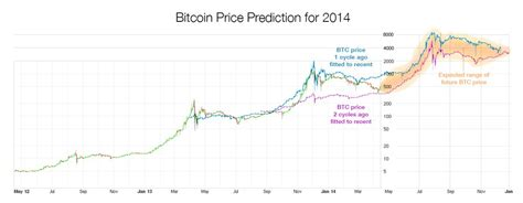 experts predict bitcoin price  multiply