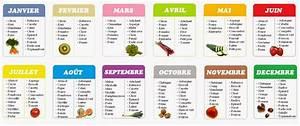 Calendrier Fruits Et Légumes De Saison : mon blog parmi tant d 39 autres lechatmorpheus pour ~ Nature-et-papiers.com Idées de Décoration