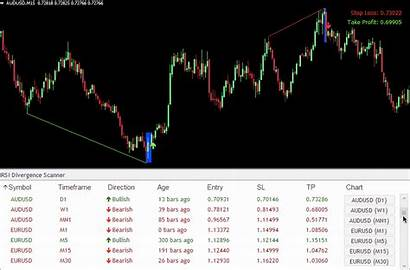 Rsi Divergence Scanner Probability Indicator Scans Pairs