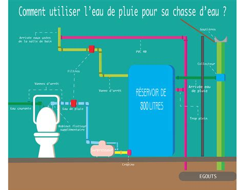 comment recuperer des toilettes sales comment utiliser l eau de pluie pour sa chasse d eau smartplanete