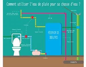 Installation Recuperateur Eau De Pluie : eau de pluie aux wc ~ Dode.kayakingforconservation.com Idées de Décoration