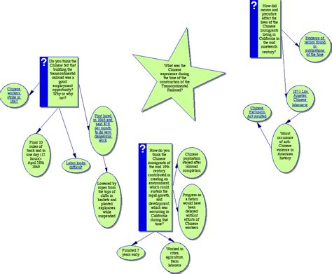 Concept Maps Templates Steps by Web Inquiry Projects Teacher Template