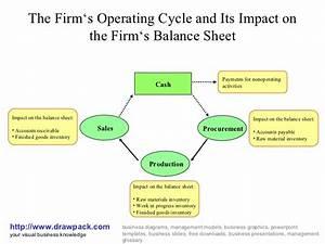Operating Cycle And Balance Sheet Diagram
