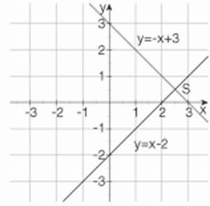 Lineare Funktionen Schnittpunkt Y Achse Berechnen : schnittpunkte ~ Themetempest.com Abrechnung
