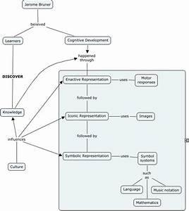 Constructivist Theory Diagram