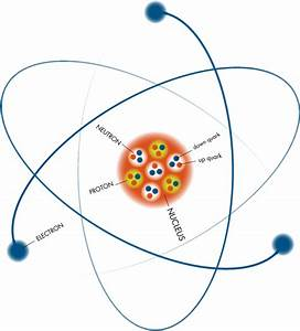 Discovering Particles  Nuclear Atom