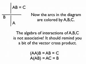 Three Color Logic On The Knot Diagram The 3