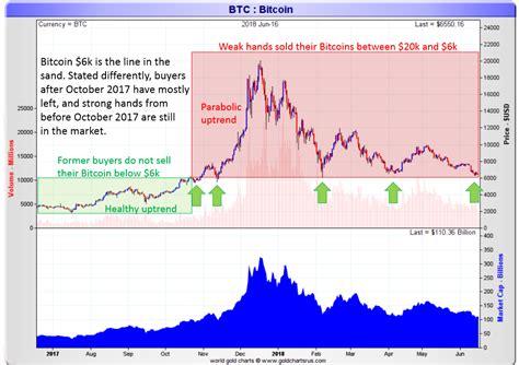 taki tsaklanos blog   read bitcoins price chart