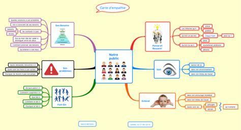 carte d empathie format mindmap xmind mind map template biggerplate