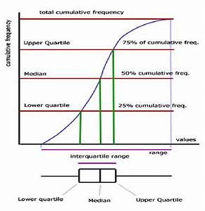The Relationship Between Boxplots And Cumulative Frequency