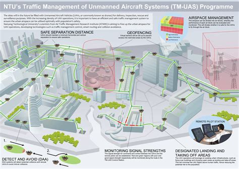 A Drone Air-traffic System Should Manage The Lower Sky