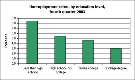 education levels  unemployment