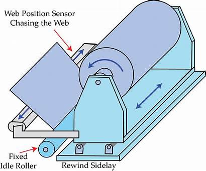Rewind Guide Guiding Web Guides Roller Sensor