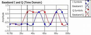 Frequency - Qam Modulation - How Data In Different Frequencies Are Laid Out