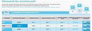 Classement Assurance Auto : 70 des clients fran ais satisfaits de leur assureur cmonassurance ~ Medecine-chirurgie-esthetiques.com Avis de Voitures