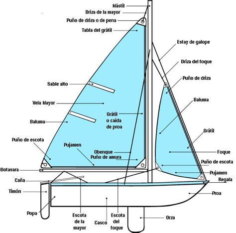 Imagenes De Barcos Y Sus Partes by Partes De Un Barco De Vela O Velero Dream Bottles