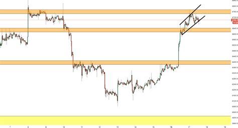 Bitcoin Technical Analysis: BTC/USD cannot progress past ...