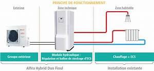 Prix Pompe à Chaleur Air Eau : installation climatisation gainable cout entretien pompe ~ Premium-room.com Idées de Décoration