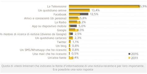 la poste si鑒e social gli italiani si informano social international web post international web post