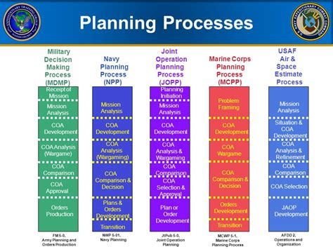 concept of operations template navy navy staff planning eodgru two aug ppt download