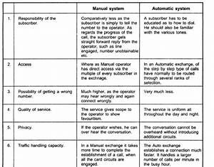 Totalecer  Comparison Between Manual And Automatic