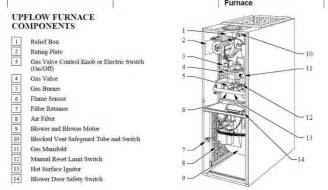 similiar 80 gas furnace wiring diagram keywords furnace gas valve wiring diagram on 80 gas furnace wiring diagram