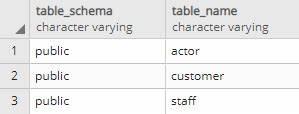 Find tables with specific column name in PostgreSQL ...