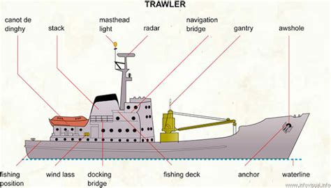 Ferry Boat Parts by For Logistics And Hull Maintenance Types And