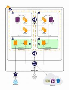 Building Private Clouds With Amazon Vpc