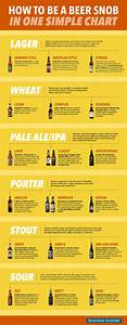 Every Beer Style In One Simple Chart