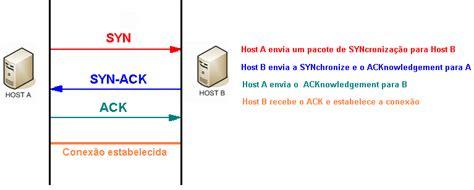 wireshark e o hacker qual a rela 231 227 o entelco telecom