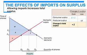 Solved  How Did We Know What Area Is Consumer Surplus And