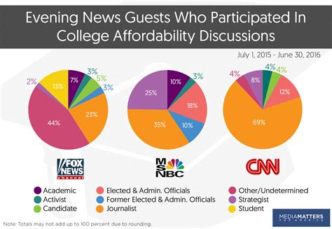 Greentarget Seven In 10 Journalists Spend Less Than A Study Evening Cable News Spent Less Than Two And A Half