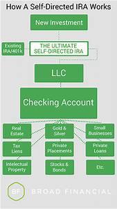 Self Directed IRA | Eligibilty, Investment & Fee - Broad ...