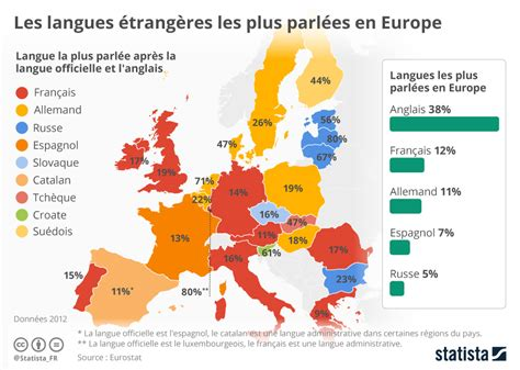 Les Langues étrangères Les Plus Parlées En