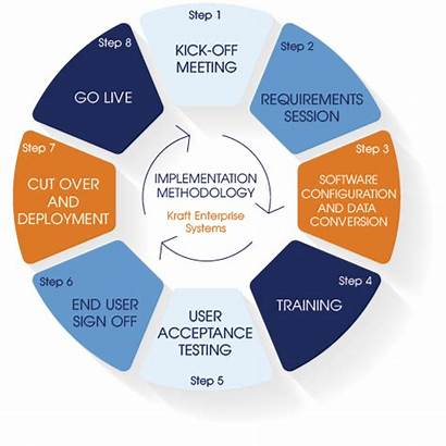 Implementation Methodology Software Erp Systems Services Process