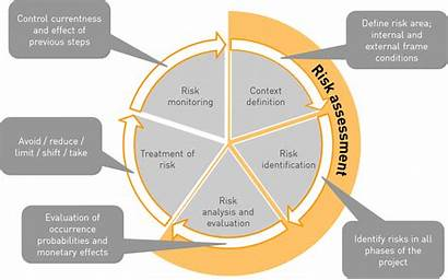 Risk Assessment Management Destress Practices