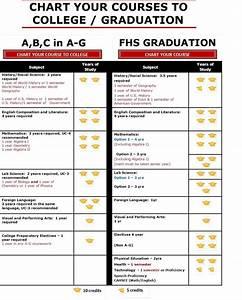 A-G College & Graduation Requirements - Florin High School
