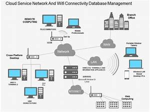Mf Cloud Service Network And Wifi Connectivity Database