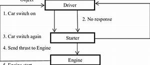A Collaboration Diagram For Starting A Car