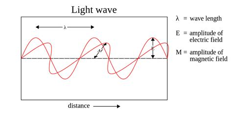 In Light Of Definition by File Light Wave Svg Wikimedia Commons
