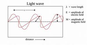 File Light-wave Svg