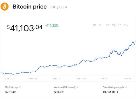 To get a clearer picture of what is going on with bitcoin price analysis, we will consider the major btc price drivers and try to build the bitcoin 2021 prediction that may help you decide whether you are a bull or a bear for your future btc trade. As Bitcoin Smashes Through $40,000, Data Reveals What's Behind The Huge 2021 Bitcoin Price Boom
