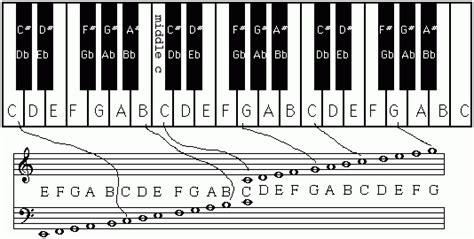 not pianika happy birthday sabes que és la mezcla armonica curso de dj gratis online